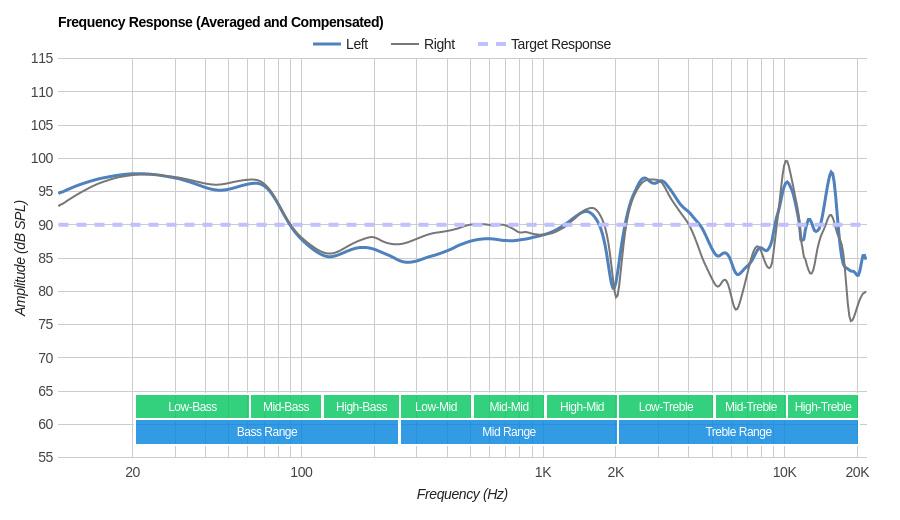 Sennheiser RS 195 RF Wireless Frequency Response