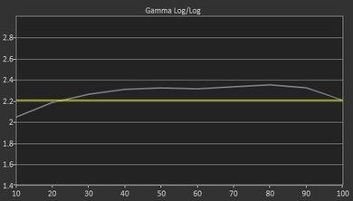LG LH5700 Pre Gamma Curve Picture