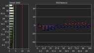 Dell P2217H Pre Calibration Picture