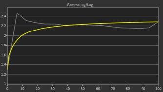 Samsung C34J791/CJ791 Pre Gamma Curve Picture