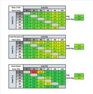 LG 24GL600F Response Time Table