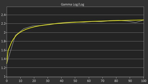 Samsung UJ590 Post Gamma Curve Picture