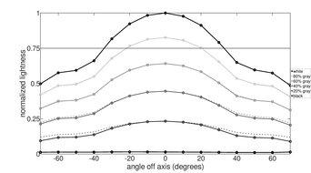 LG 34GP950G-B Vertical Lightness Graph