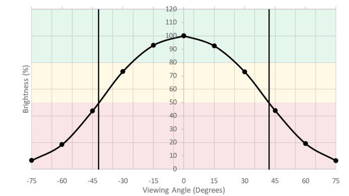LG 34WK95U-W Horizontal Brightness Picture