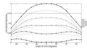 ASUS TUF Gaming VG258QM Horizontal Lightness Graph