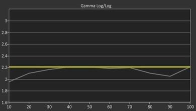 LG UF8500 Pre Gamma Curve Picture