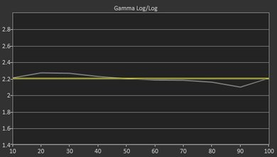 TCL UP130 Pre Gamma Curve Picture