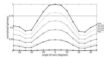 MSI Optix MAG161V Vertical Lightness Graph