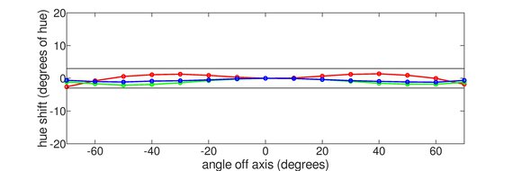 Dell S2722DGM Horizontal Hue Graph