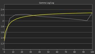 LG 27GN800-B Pre Gamma Curve Picture
