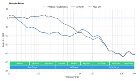 AKG N700NC Wireless Noise Isolation