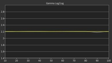 Vizio E Series 2015 Post Gamma Curve Picture