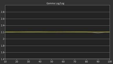 Vizio E Series 2015 Post Gamma Curve Picture