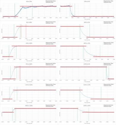 TCL FS3750 Response Time Chart