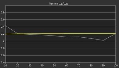 LG LF6100 Pre Gamma Curve Picture