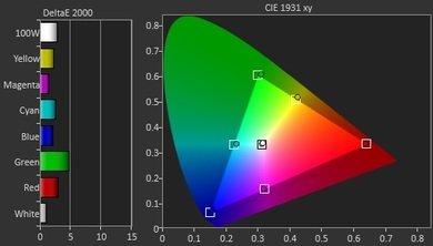 Sony X830C Pre Color Picture