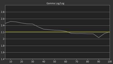 Samsung MU6300 Pre Gamma Curve Picture