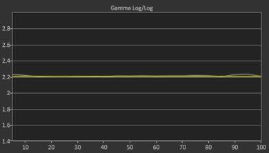 Samsung RU8000 Post Gamma Curve Picture