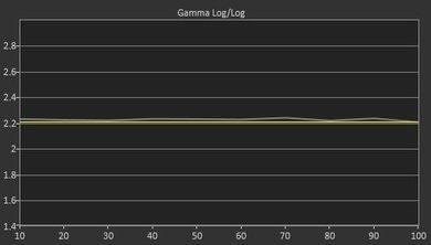 LG UF9500 Post Gamma Curve Picture