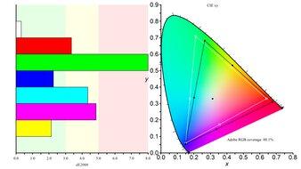 LG 27GP950-B Color Gamut ARGB Picture