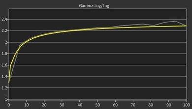 Acer Predator XB271HU Pre Gamma Curve Picture