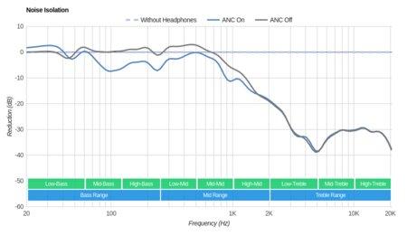 Creative Sound Blaster EVO ZxR Wireless Noise Isolation