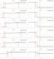 Sony Z9D Response Time Chart