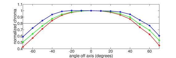 LG 49WL95C-W Horizontal Chroma Graph