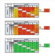 Mobile Pixels DUEX Plus Response Time Table