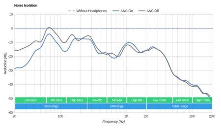 Parrot Zik 3/Zik 3.0 Wireless Noise Isolation