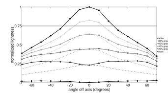Gigabyte G34WQC Vertical Lightness Graph