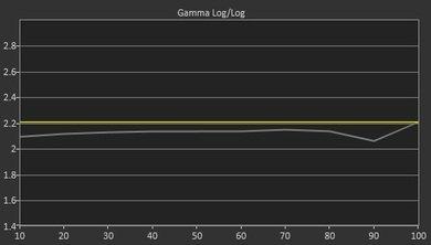 Sharp UH30U Pre Gamma Curve Picture