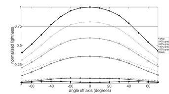 Gigabyte M32Q Horizontal Lightness Graph
