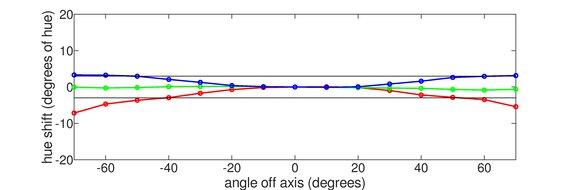 Gigabyte M32Q Vertical Hue Graph