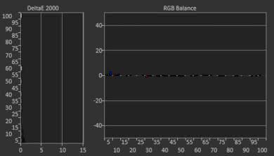 Samsung Q7CN Post Calibration Picture