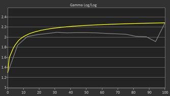 Gigabyte AORUS FI27Q-X Pre Gamma Curve Picture