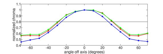 MSI Optix G27CQ4 Vertical Chroma Graph