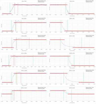 TCL FS3800 Response Time Chart