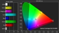 Sony R510C Color Gamut DCI-P3 Picture