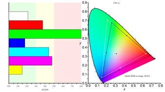LG 38GN950-B Color Gamut ARGB Picture