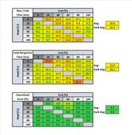 Dell U3219Q Response Time Table