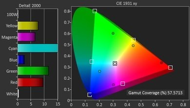 Samsung JU7500 Color Gamut DCI-P3 Picture