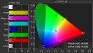 LG UH6550 Color Gamut DCI-P3 Picture