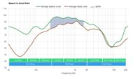 Cambridge Audio Melomania 1+ True Wireless SpNR