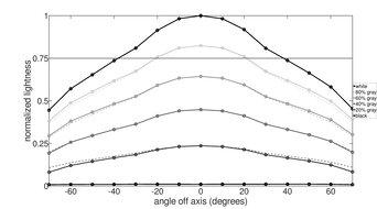 ASUS ROG Swift 360Hz PG259QN Horizontal Lightness Graph