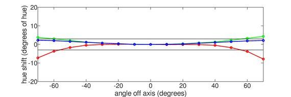 Dell Alienware AW2521HF Horizontal Hue Graph