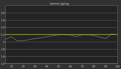LG SK9000 Pre Gamma Curve Picture