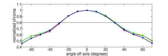Acer Predator XB273U GXbmiipruzx Vertical Chroma Graph