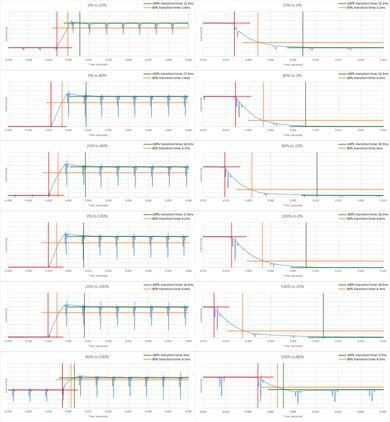 LG SJ9500 Response Time Chart