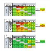 Samsung C49RG9/CRG9 Response Time Table
